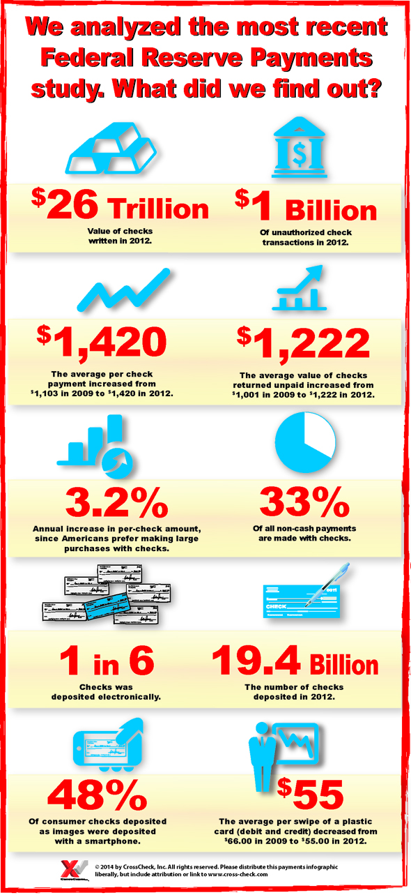 Federal Reserve Payments Study Infographic