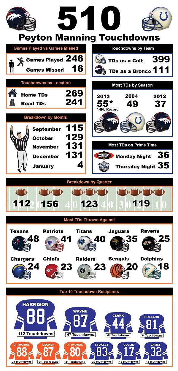 Peyton Manning Touchdown Infographic