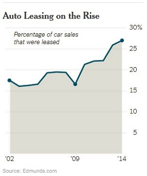 Auto Leasing Trends