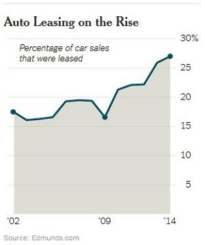 Auto Leasing Trends