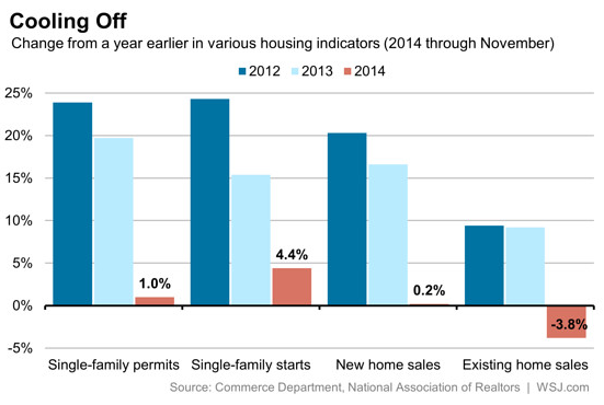 Housing Indicators