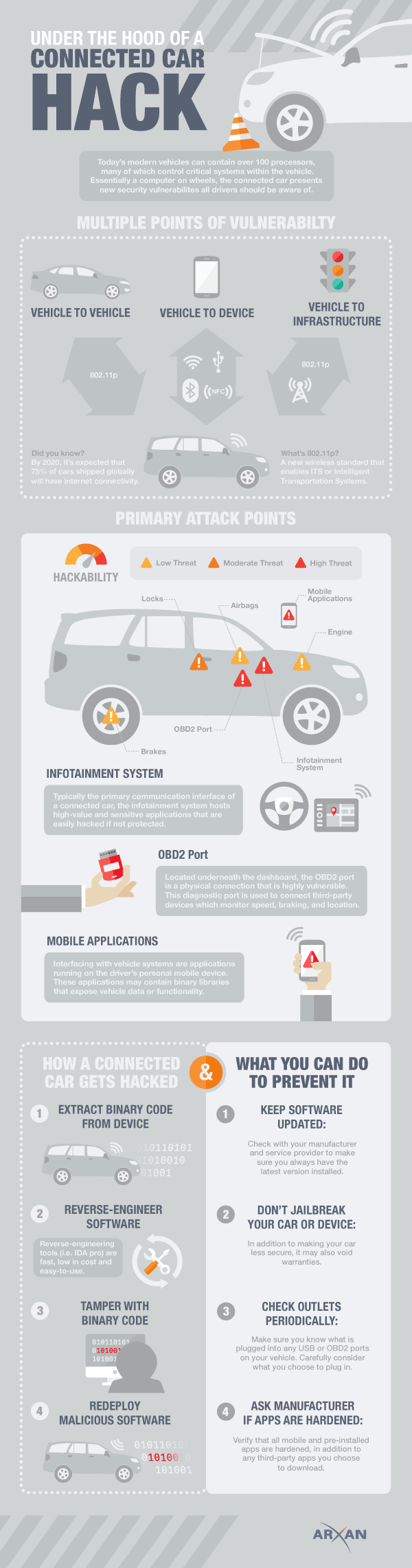 Arxan Technologies infographic on protecting an auto from hackers.