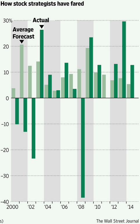 Wall Street Journal chart about forecaster's poor performance.