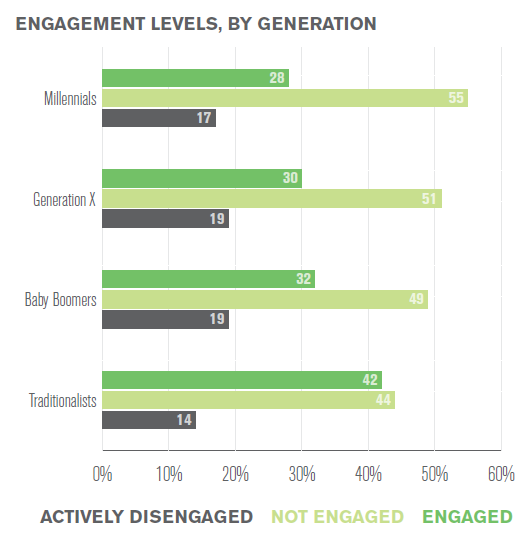 gallup-workplace-report-2015-engagement-levels-by-generation.png