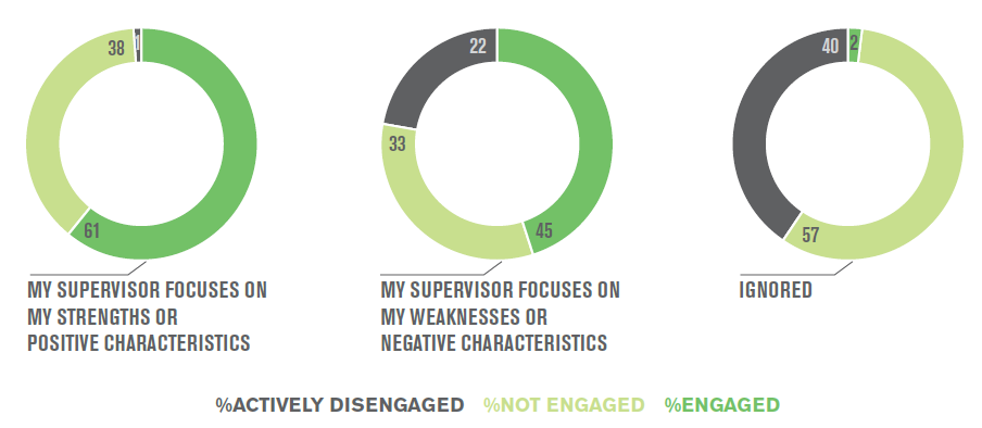 gallup-workplace-report-2015-management-style-and-engagement.png