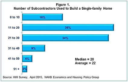 number of subcontractors used to build a home