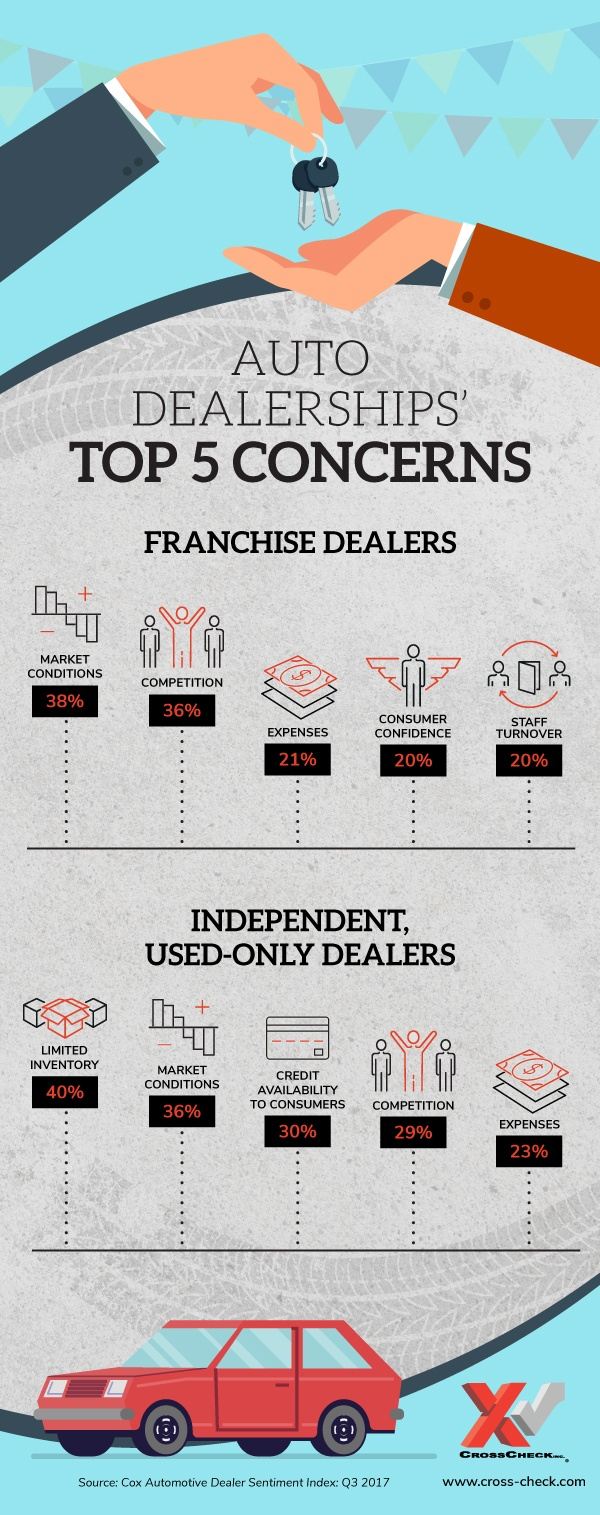 Auto Dealerships\' Top Five Concerns [Infographic]